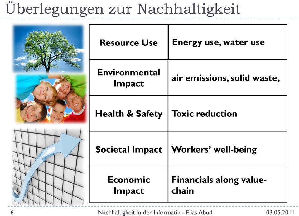 Toxic reduction Societal Impact Workers well-being Economic Impact