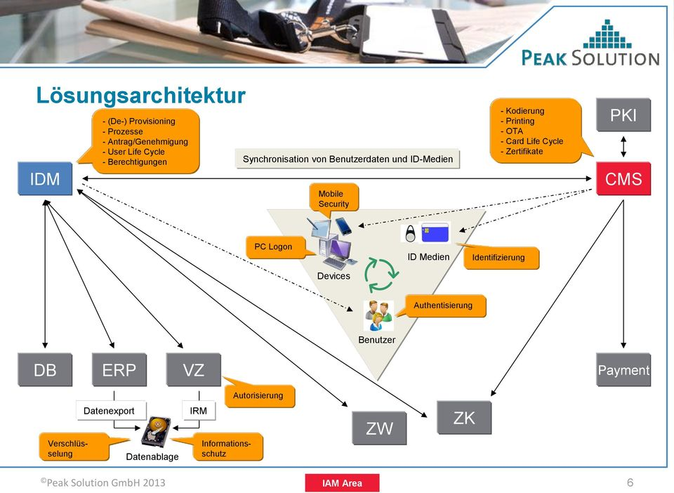 OTA - Card Life Cycle - Zertifikate PKI CMS PC Logon ID Medien Identifizierung Devices Authentisierung