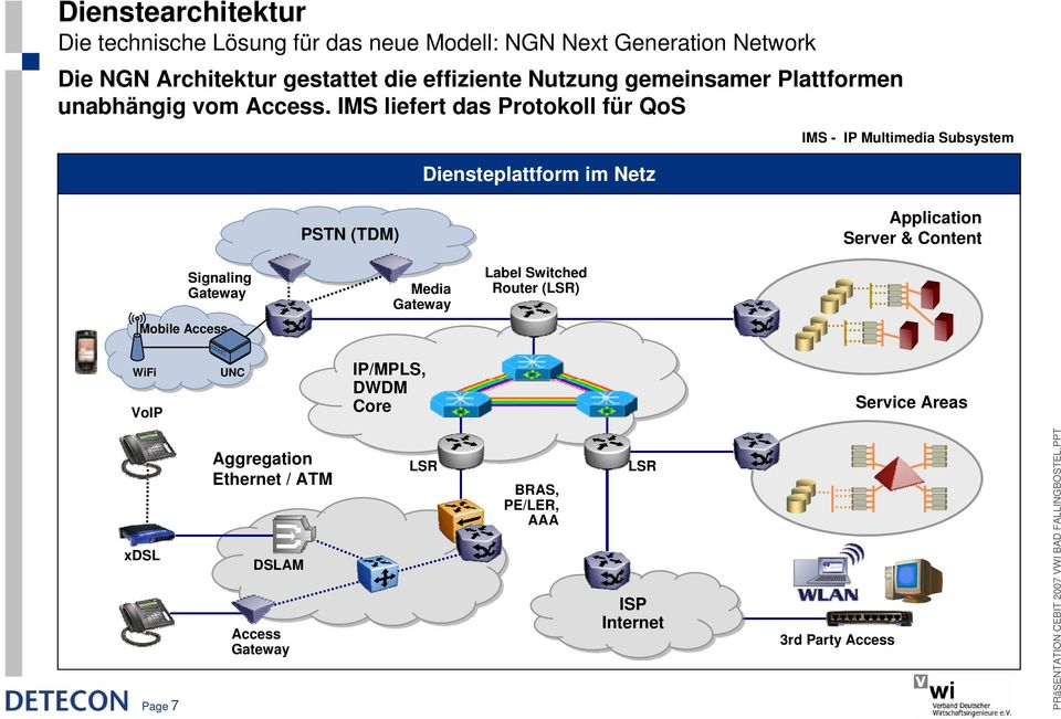 IMS liefert das Protokoll für QoS Diensteplattform im Netz IMS - IP Multimedia Subsystem PSTN (TDM) Application Server & Content Signaling