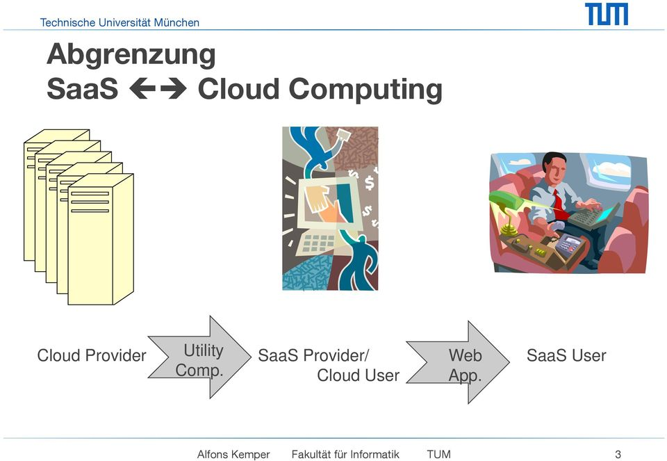 SaaSS User Comp. Cloud User App.