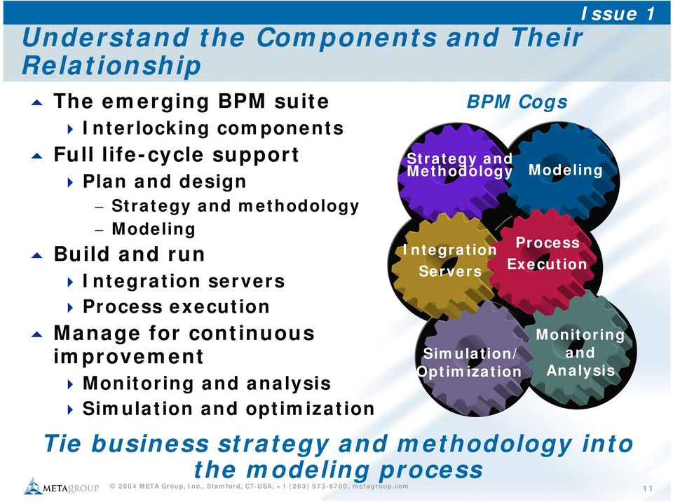 improvement Monitoring and analysis Simulation and optimization Strategy and Methodology Integration Servers BPM Cogs