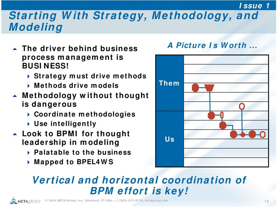 Strategy must drive methods Methods drive models Methodology without thought is dangerous Coordinate