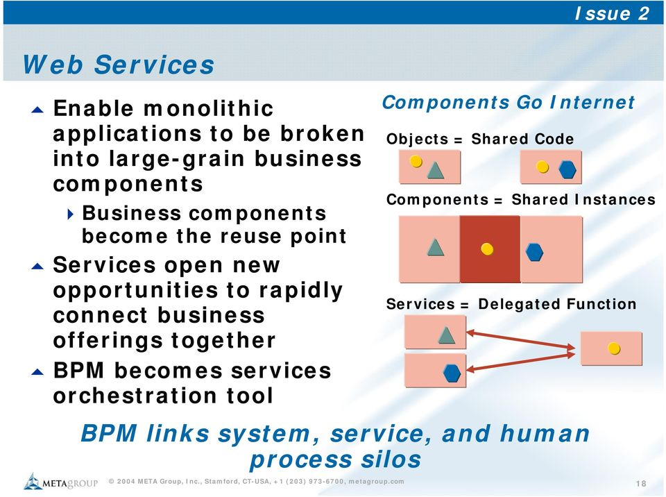offerings together BPM becomes services orchestration tool BPM links system, service, and human process