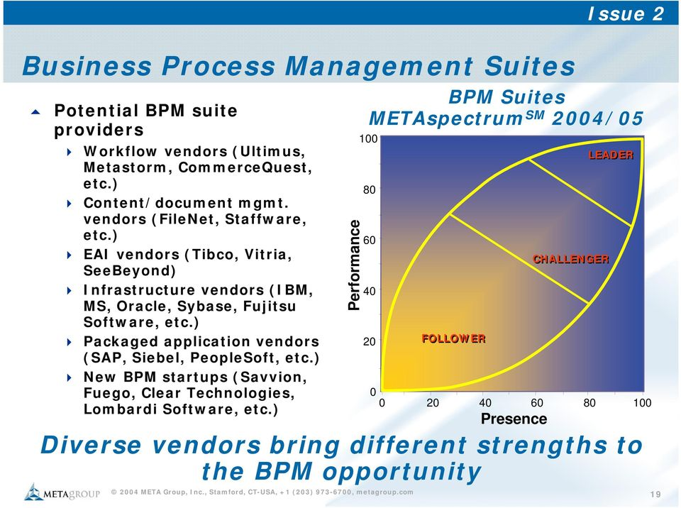 ) Packaged application vendors (SAP, Siebel, PeopleSoft, etc.) New BPM startups (Savvion, Fuego, Clear Technologies, Lombardi Software, etc.