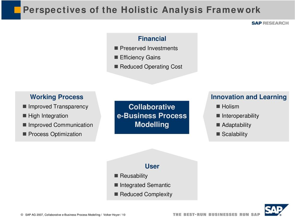 Collaborative e-business Process Modelling Innovation and Learning Holism Interoperability Adaptability Scalability