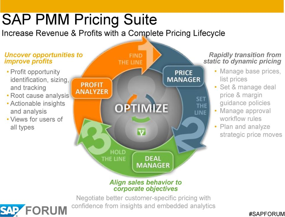to dynamic pricing Manage base prices, list prices Set & manage deal price & margin guidance policies Manage approval workflow rules Plan and analyze