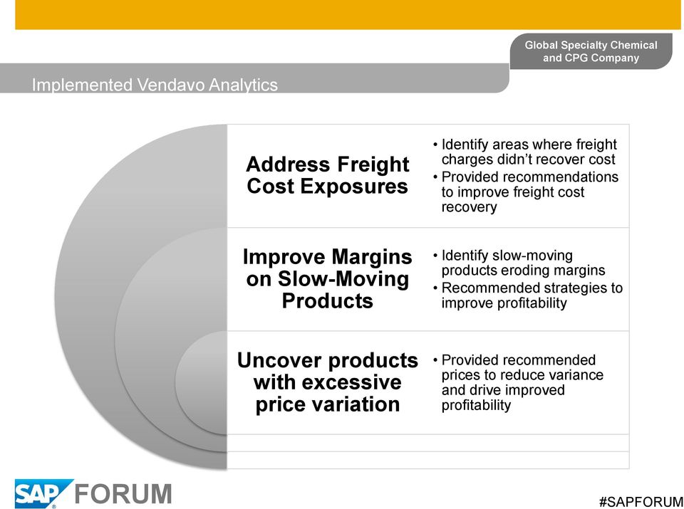 improve freight cost recovery Identify slow-moving products eroding margins Recommended strategies to improve