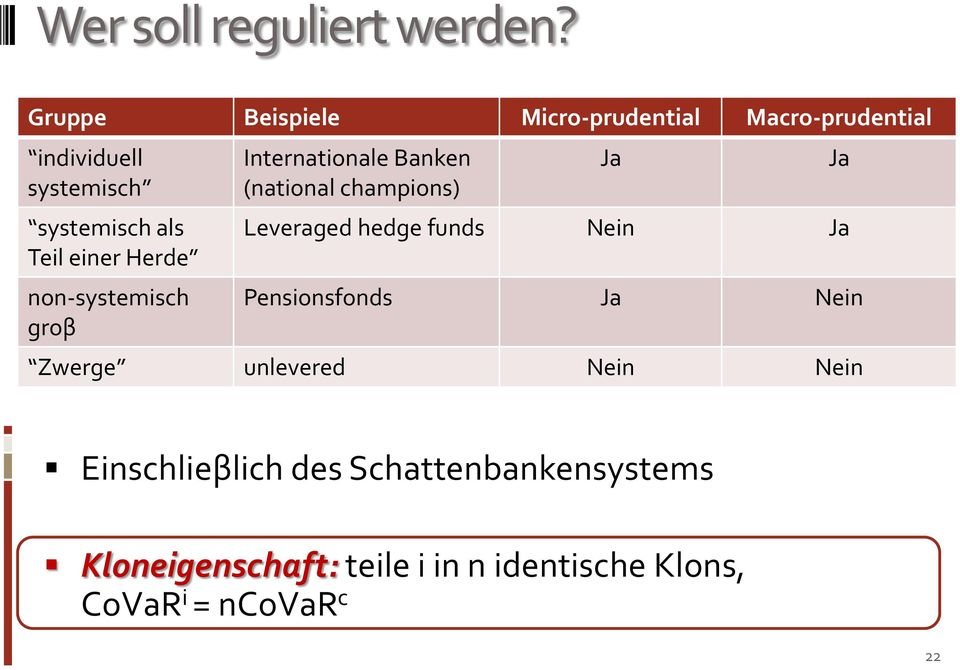 einer Herde non-systemisch groβ Internationale Banken (national champions) Leveraged hedge funds