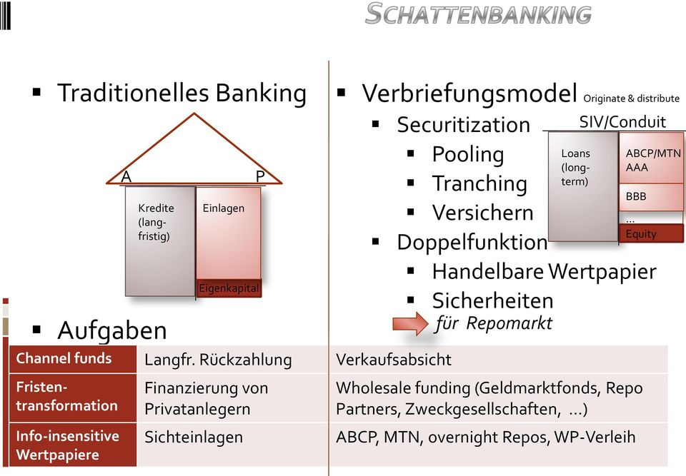 Finanzierung von Privatanlegern Sichteinlagen P Verbriefungsmodel Originate & distribute Securitization Pooling Tranching Versichern