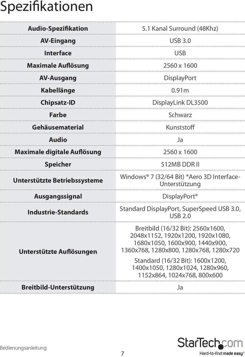 Industrie-Standards Unterstützte Auflösungen Breitbild-Unterstützung Ja 512MB DDR II Windows 7 (32/64 Bit) *Aero 3D Interface- Unterstützung DisplayPort Standard DisplayPort, SuperSpeed USB 3.