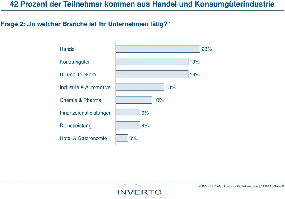 Handel 23% Konsumgüter 19% IT- und Telekom 19% Industrie & Automotive 13% Chemie &