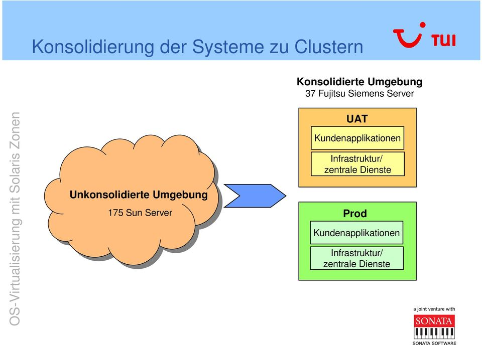 175 Sun Server UAT Kundenapplikationen Infrastruktur/