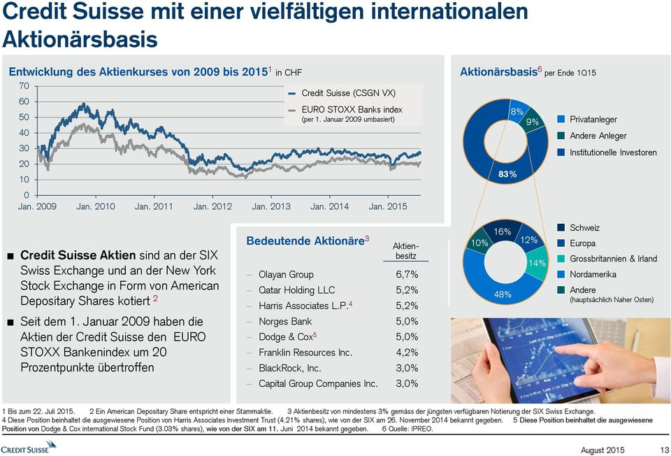 2015 Aktionärsbasis 6 per Ende 1Q15 8% 9% Privatanleger Andere Anleger Institutionelle Investoren 83% Credit Suisse Aktien sind an der SIX Swiss Exchange und an der New York Stock Exchange in Form
