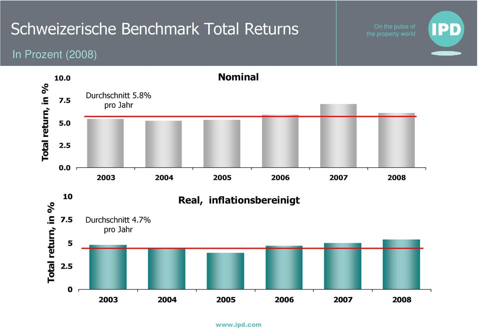 8% pro Jahr Nominal 2003 2004 2005 2006 2007 2008 Total return, in %