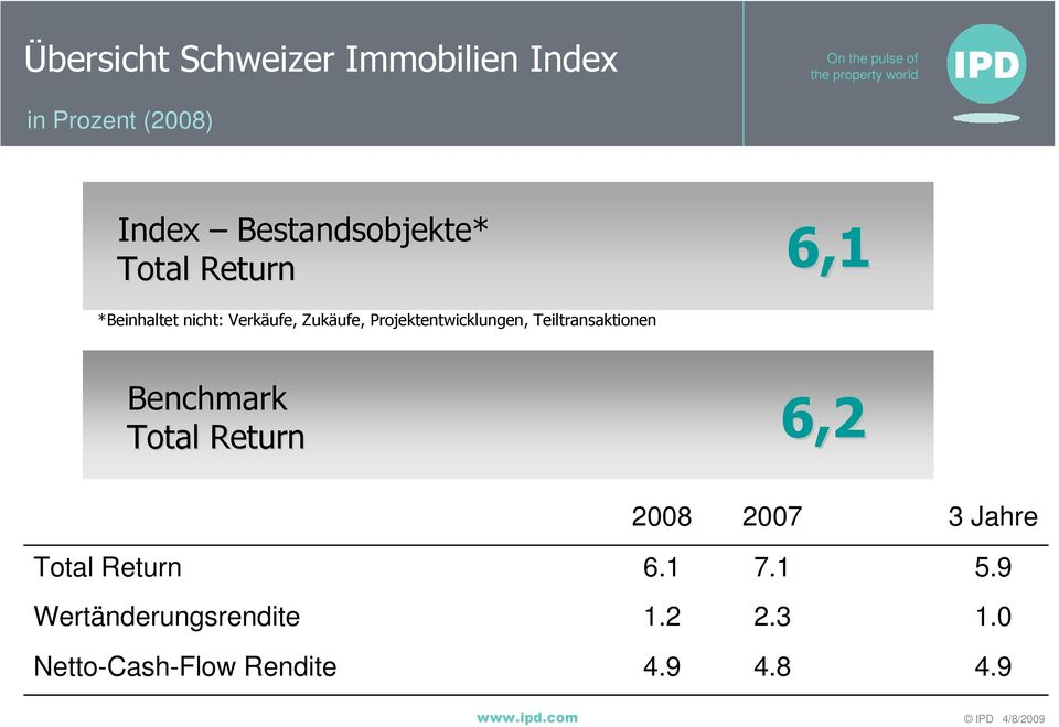 Teiltransaktionen Benchmark 6,2 Total Return 2008 2007 3 Jahre Total Return 6.
