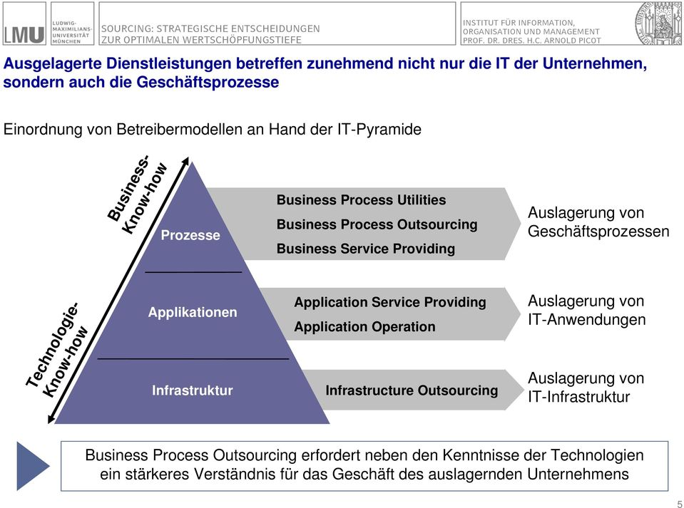 Technologie- Know-how Applikationen Infrastruktur Application Service Providing Application Operation Infrastructure Outsourcing Auslagerung von IT-Anwendungen