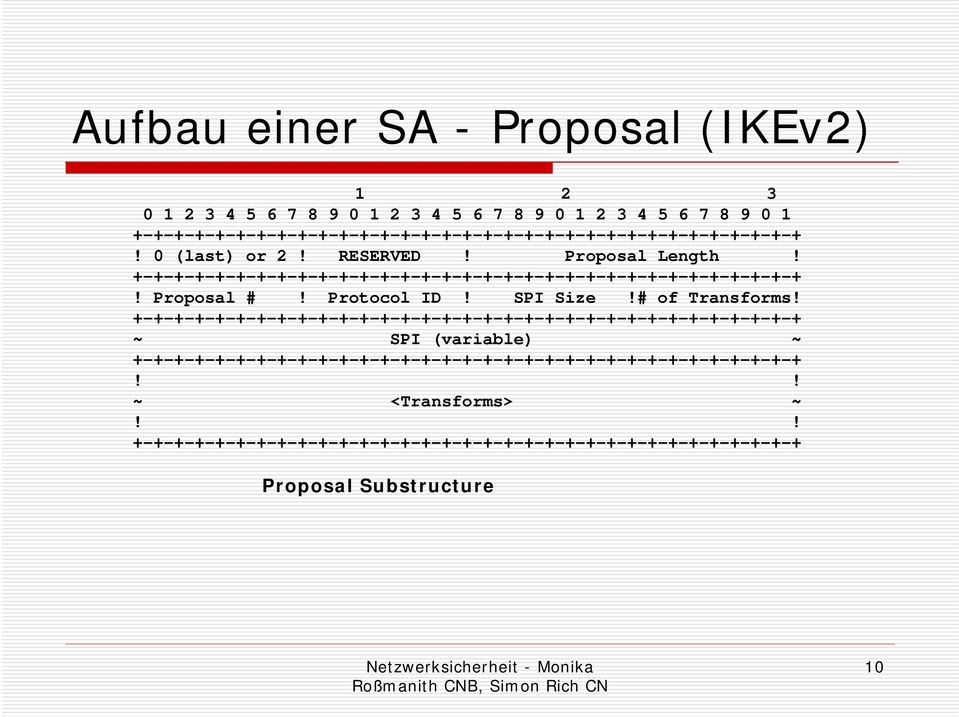 Proposal Length!! Proposal #! Protocol ID! SPI Size!
