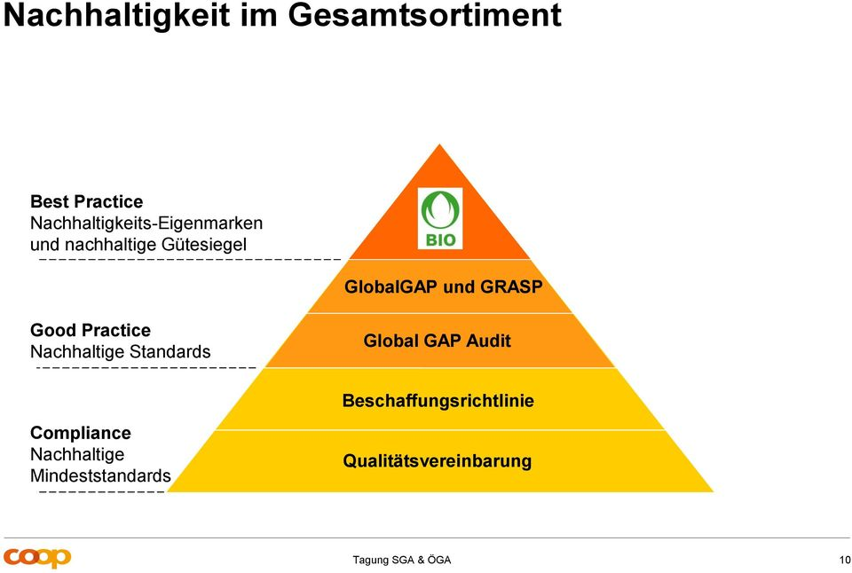 GRASP Good Practice Nachhaltige Standards Global GAP Audit