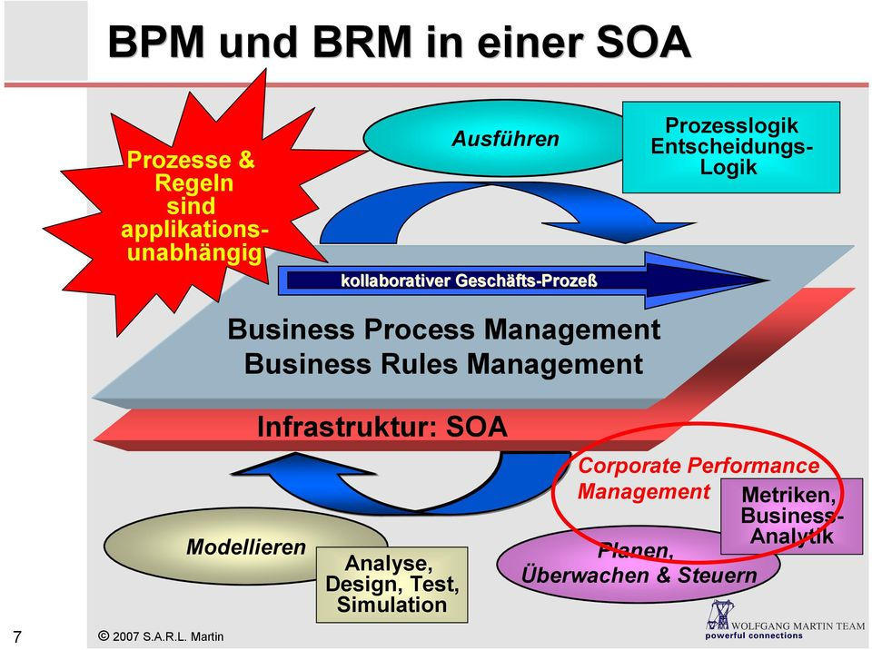 Rules Management Modellieren Infrastruktur: SOA Analyse, Design, Test, Simulation Corporate