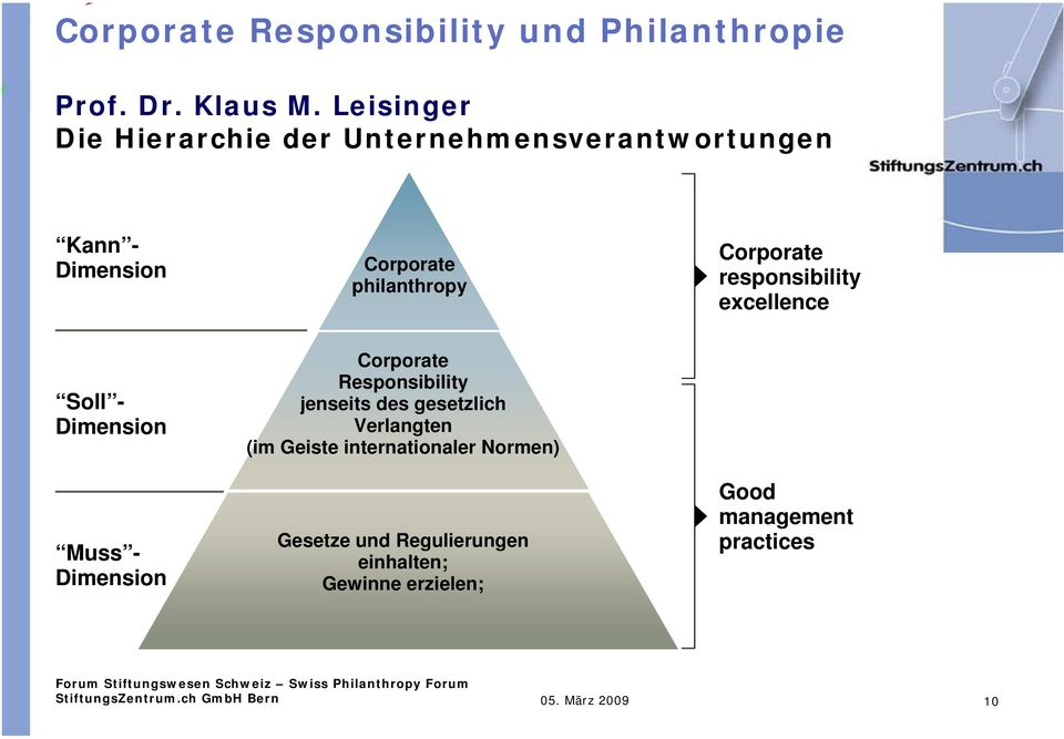 Corporate responsibility excellence Soll - Dimension Muss - Dimension Corporate Responsibility