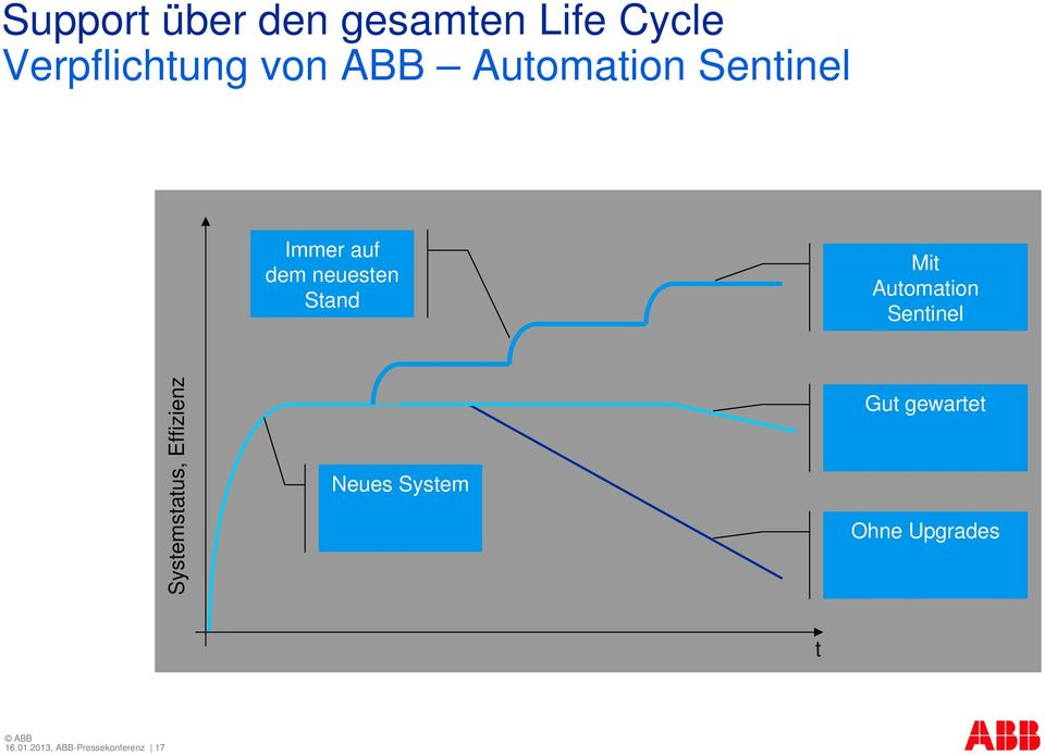 Automation Sentinel Systemstatus, Effizienz Neues System