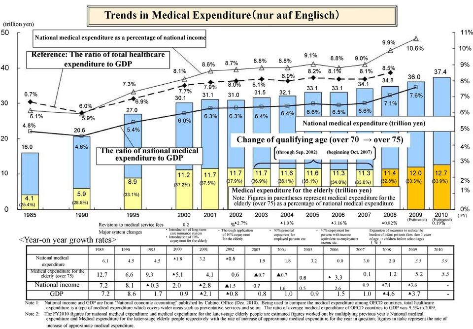 6 16.0 4.6% 4.1 (25.4%) 1985 5.9% 7.3% 27.0 5.4% 6.9% 7.7% 30.1 6.0% The ratio of national medical expenditure to GDP 5.9 (33.1%) (28.8%) 11.2 11.7 8.7% 8.8% 8.8% 8.0% 7.9% 8.0% 8.1% 31.1 31.0 31.
