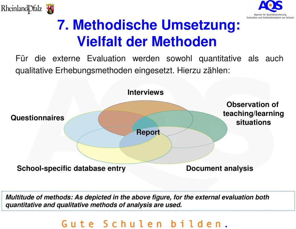 Hierzu zählen: Interviews Questionnaires Report Observation of teaching/learning situations School-specific