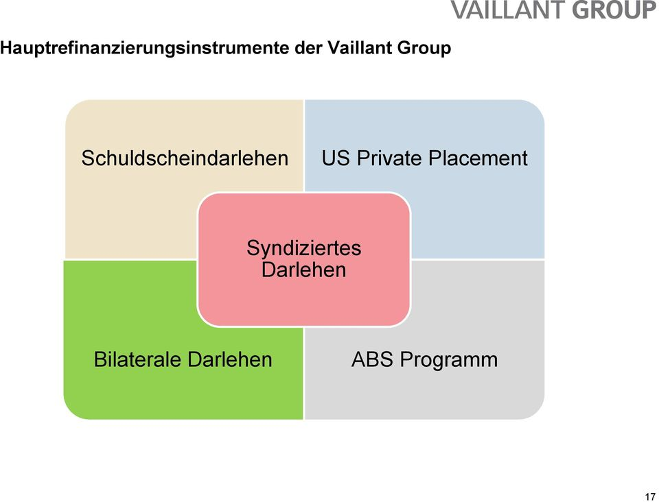 US Private Placement Syndiziertes