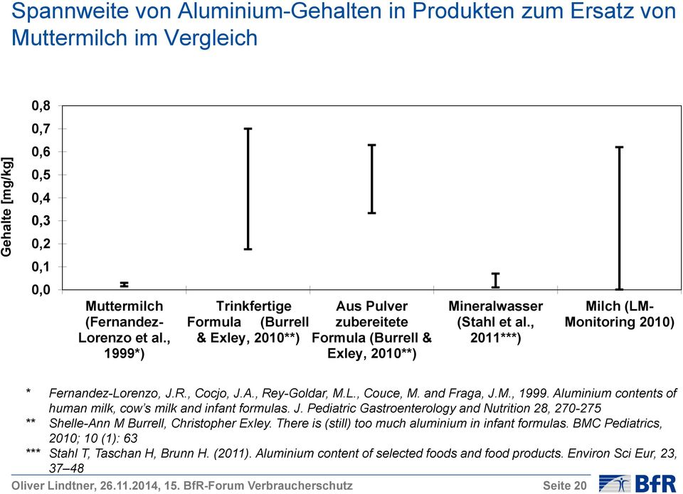 , 2011***) Milch (LM- Monitoring 2010) * Fernandez-Lorenzo, J.R., Cocjo, J.A., Rey-Goldar, M.L., Couce, M. and Fraga, J.M., 1999. Aluminium contents of human milk, cow s milk and infant formulas. J. Pediatric Gastroenterology and Nutrition 28, 270-275 ** Shelle-Ann M Burrell, Christopher Exley.