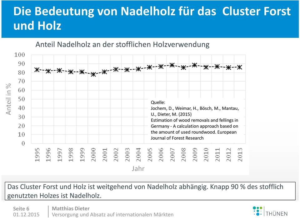 (2015) Estimation of wood removals and fellings in Germany - A calculation approach based on the amount of used