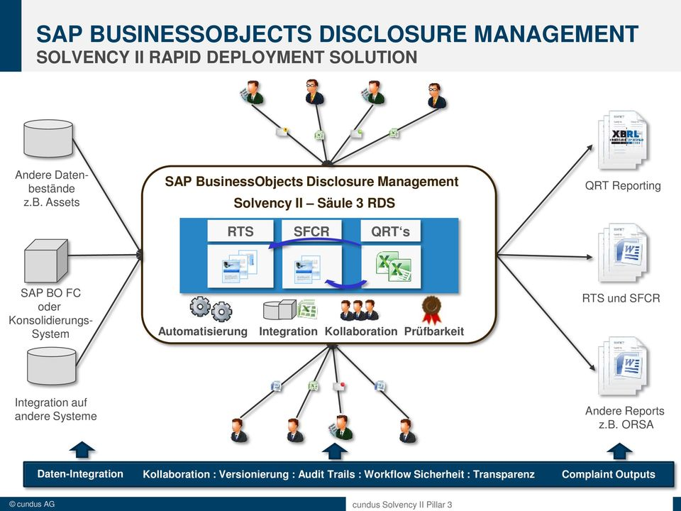 Assets SAP BusinessObjects Disclosure Management Solvency II Säule 3 RDS RTS SFCR QRT s QRT Reporting SAP BO FC oder