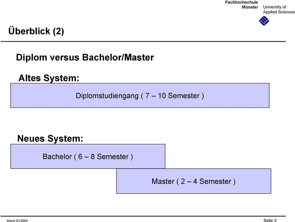 Semester ) Neues System: Bachelor ( 6 8
