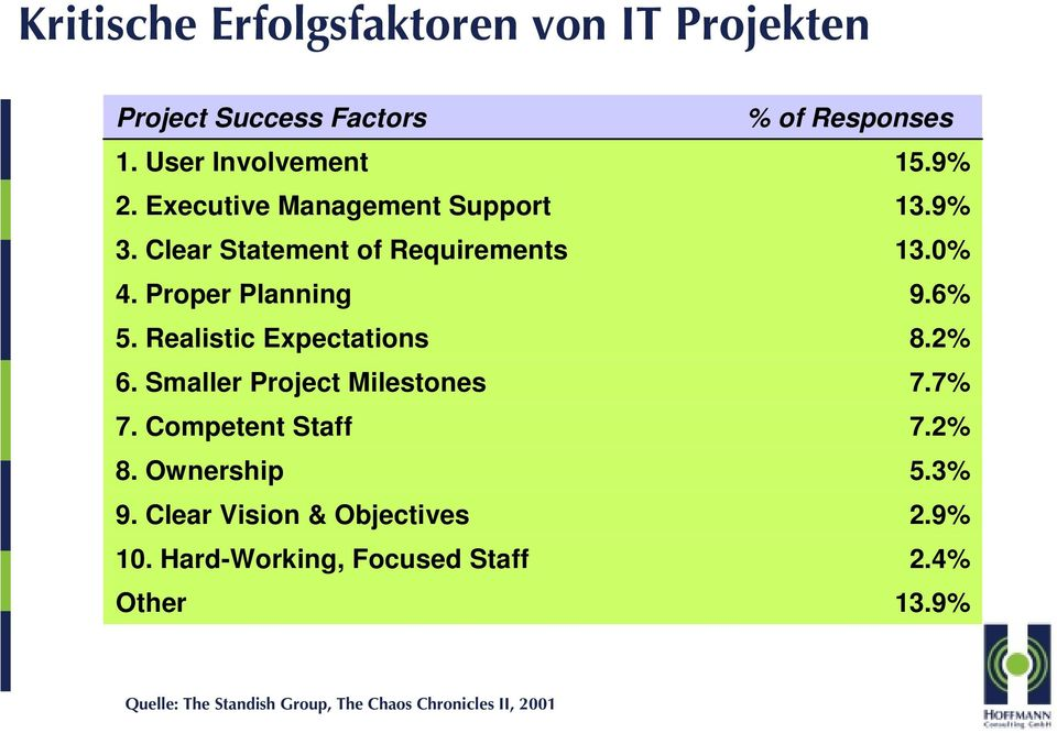 Smaller Project Milestones 7. Competent Staff 8. Ownership 9. Clear Vision & Objectives 10.