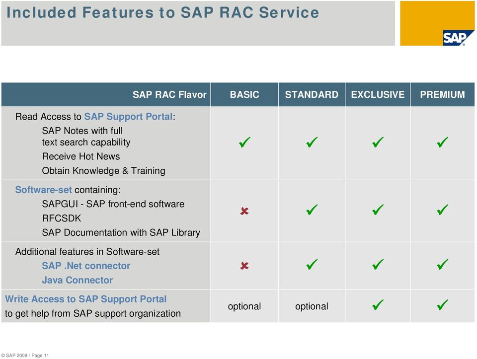 SAP front-end software RFCSDK SAP Documentation with SAP Library Additional features in Software-set SAP.