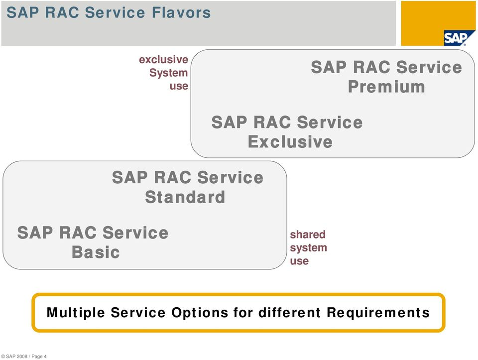 Exclusive SAP RAC Service Basic shared system use