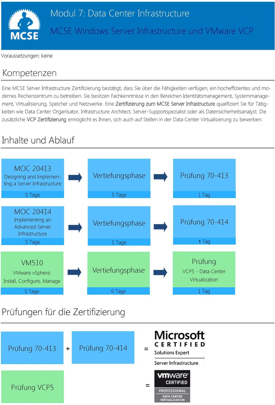 Eine Zertifizierung zum MCSE Server Infrastructure qualifiziert Sie für Tätigkeiten wie Data Center Organisator, Infrastructure Architect, Server-Supportspezialist oder als Datensicherheitsanalyst.