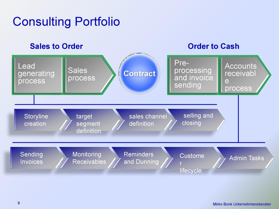 definition sales channel definition selling and closing Sending Invoices Monitoring