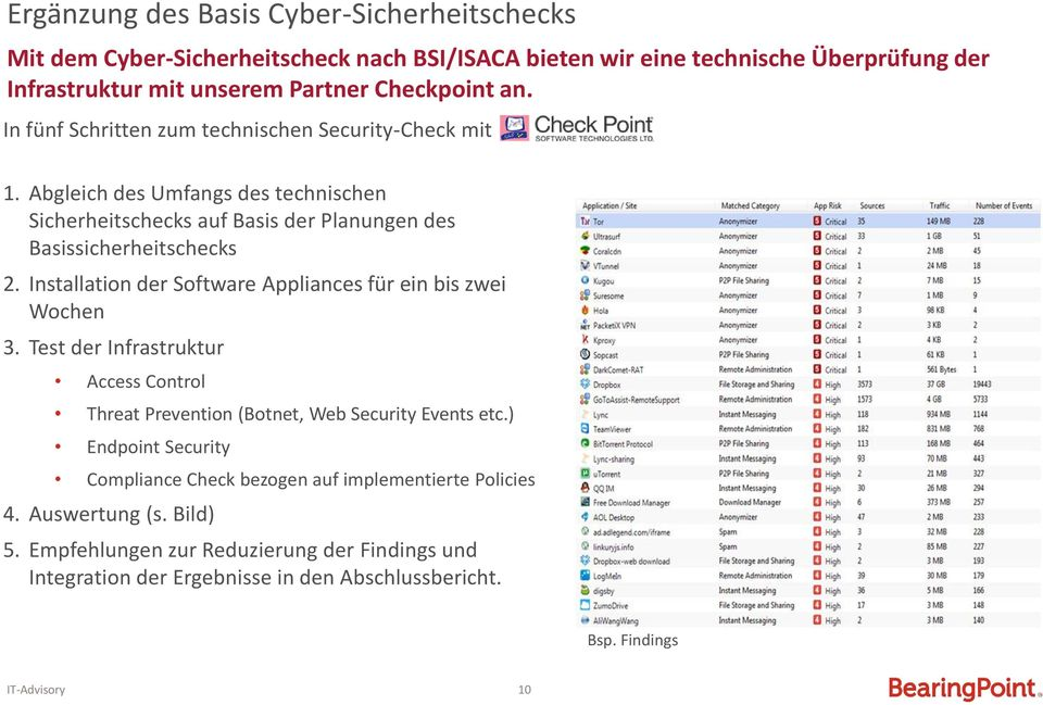 Installation der Software Appliances für ein bis zwei Wochen 3. Test der Infrastruktur Access Control Threat Prevention (Botnet, Web Security Events etc.