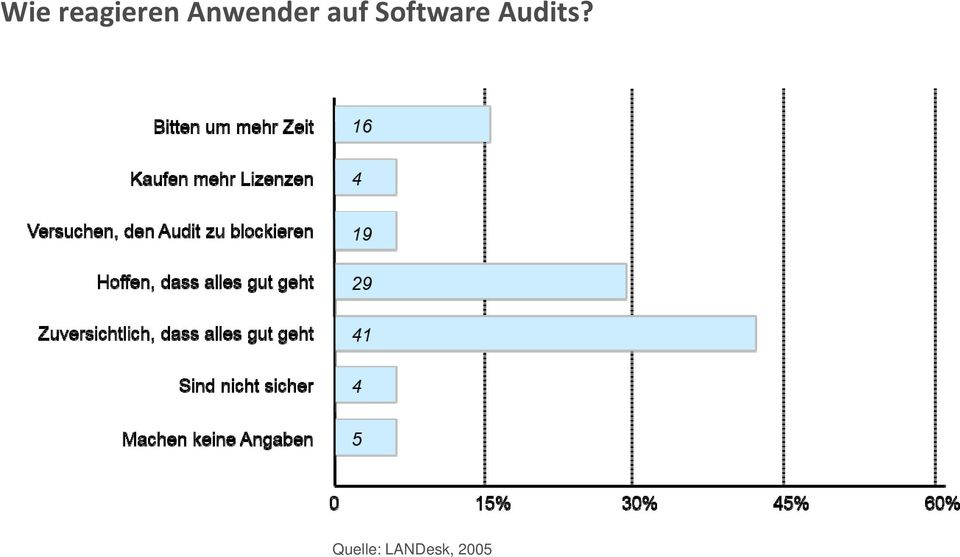 Software Audits?