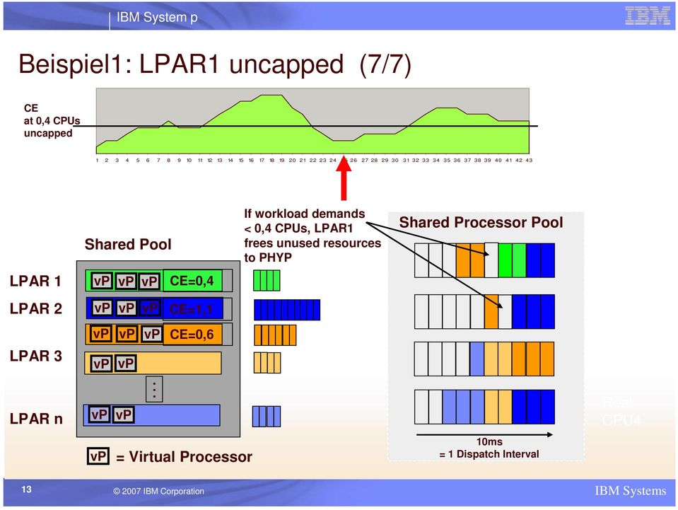 0,4 CPUs, LPAR1 frees unused resources to PHYP Shared Processor Pool Pool of CPUs CPU1 LPAR 2 LPAR 3 LPAR n vp vp.