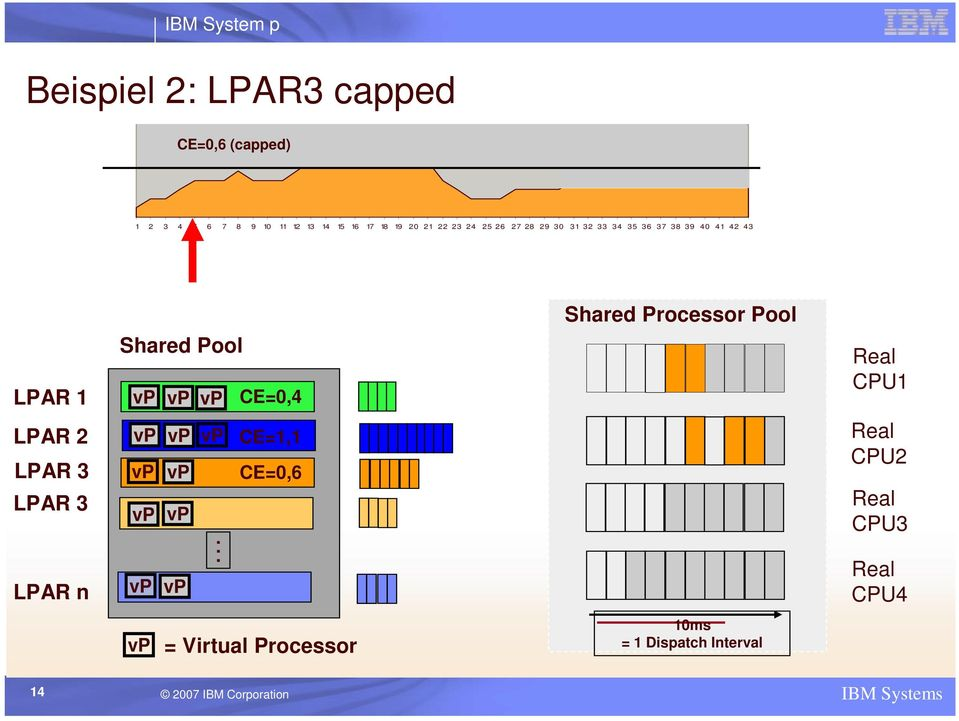 Shared Processor Pool Pool of CPUs CPU1 LPAR 2 LPAR 3 LPAR 3 LPAR n vp vp vp.