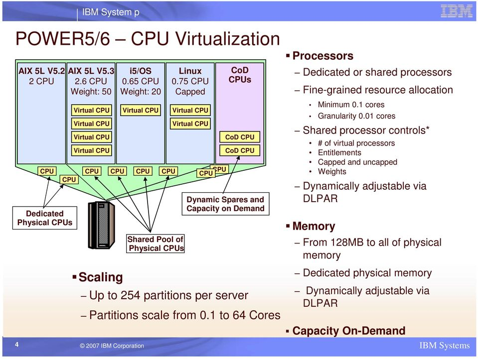 75 CPU Capped Virtual CPU Virtual CPU CPU CPU CoD CPUs CoD CPU CoD CPU Dynamic Spares and Capacity on Demand Processors Dedicated or shared processors Fine-grained resource allocation Minimum 0.