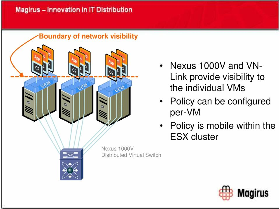 provide visibility to the individual VMs Policy can