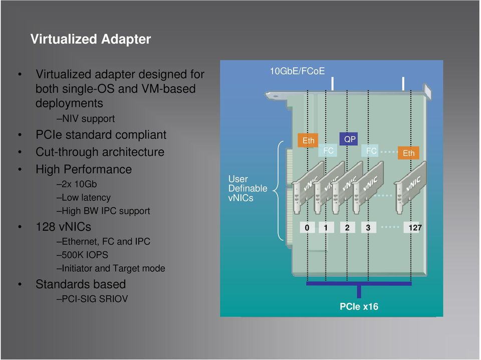 Performance 2x 10Gb Low latency User Definable vnics High BW IPC support 128 vnics 0 1 2 3 127