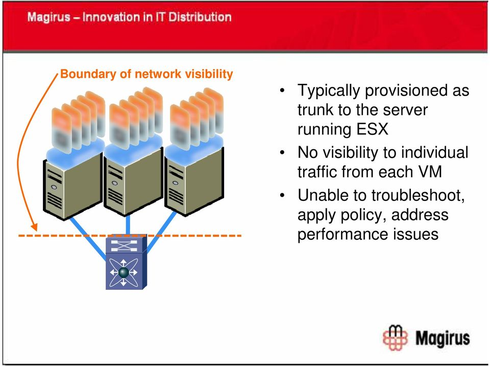 visibility to individual traffic from each VM