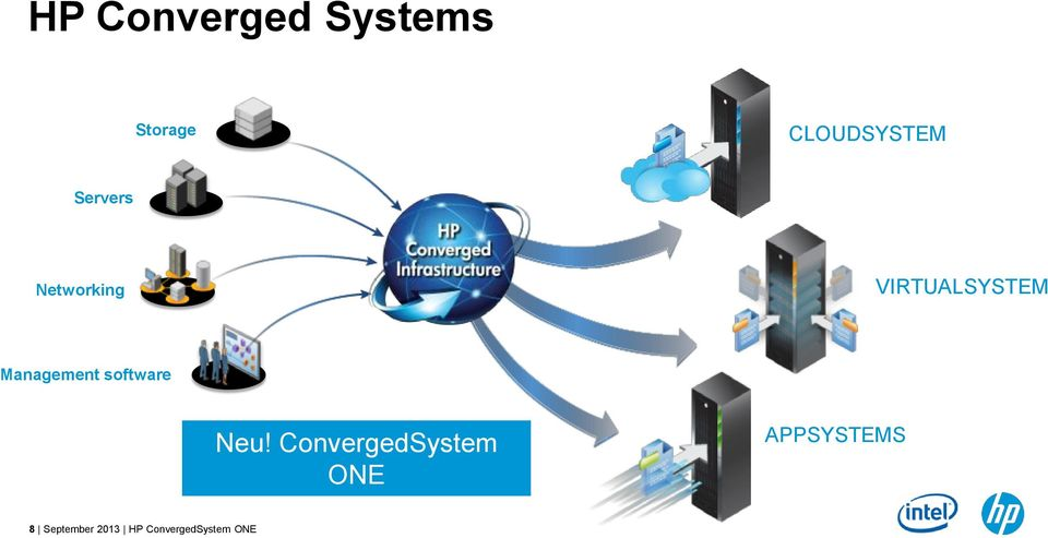 software 8 September 2013 HP ConvergedSystem
