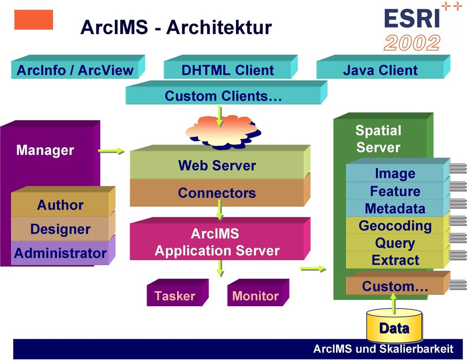 Connectors ArcIMS Application Server Spatial Server Image