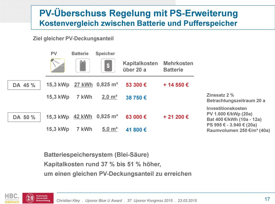 20 a DA 50 % 15,3 kwp 15,3 kwp 42 kwh 7 kwh 0,825 m³ 5,0 m³ 63 000 41 800 + 21 200 Investitionskosten PV 1.600 /kwp (20a) Bat 400 /kwh (10a - 12a) PS 995-3.