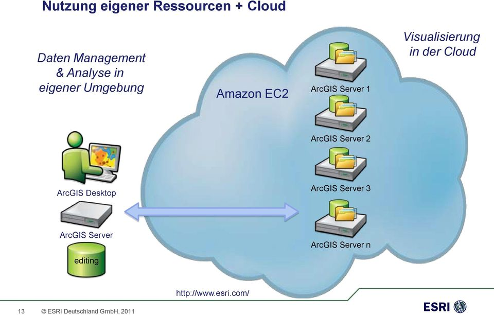 Cloud ArcGIS Server 2 ArcGIS Desktop ArcGIS Server 3 ArcGIS Server