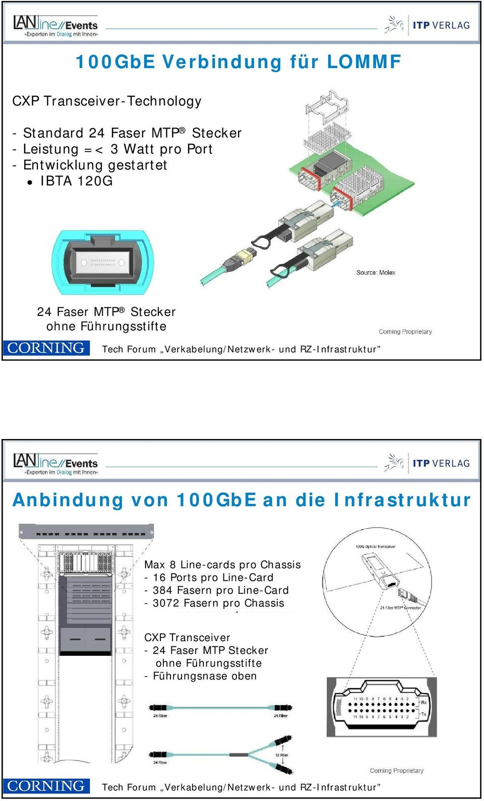 100GbE an die Infrastruktur Max 8 Line-cards pro Chassis - 16 Ports pro Line-Card - 384 Fasern pro